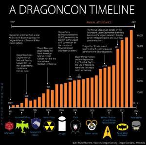 dragoncontimeline
